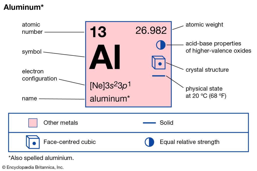 Aluminum Symbol from Element Chart