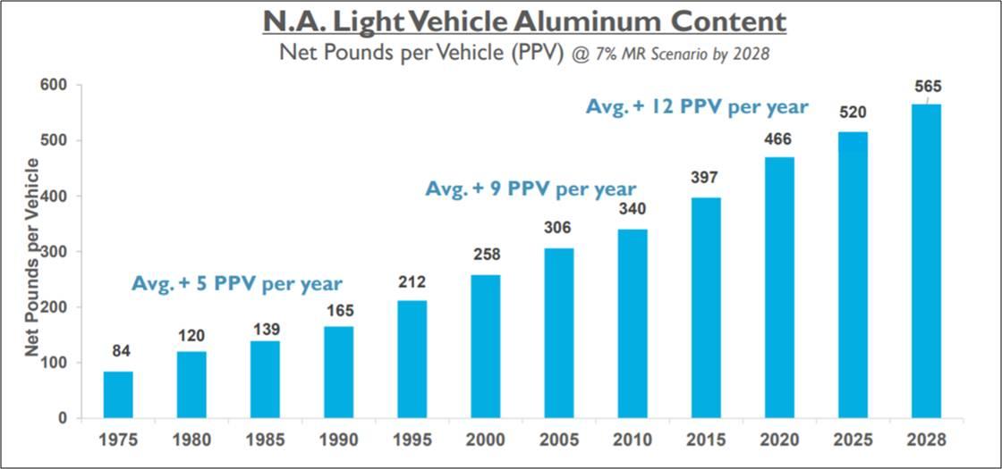Aluminum usage in vehicles