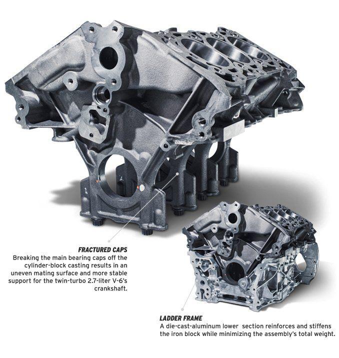 Ford 2.7L CGI Block