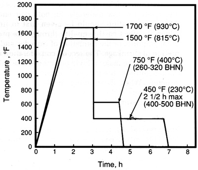 DIS Fig 3.32 Typ Austempering Cycle