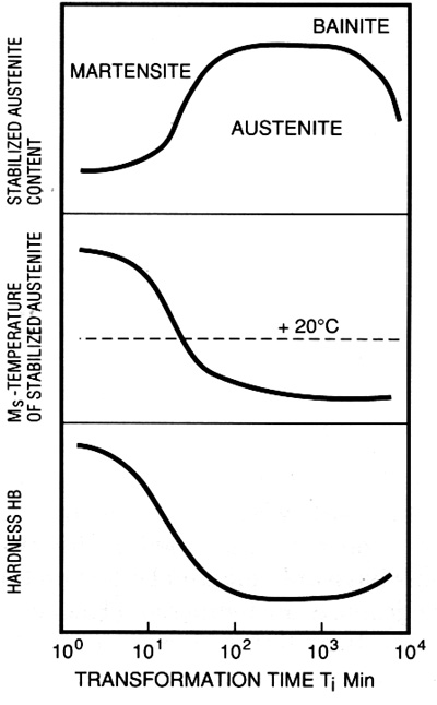 DIS figure 4.33 Effect of austempering time on the microstructure and hardness of ADI