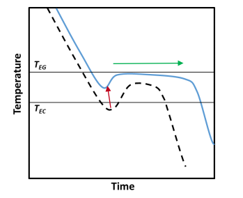 Effect of inoculation on cooling curve