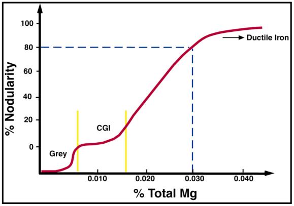 Magnesium control in CGI