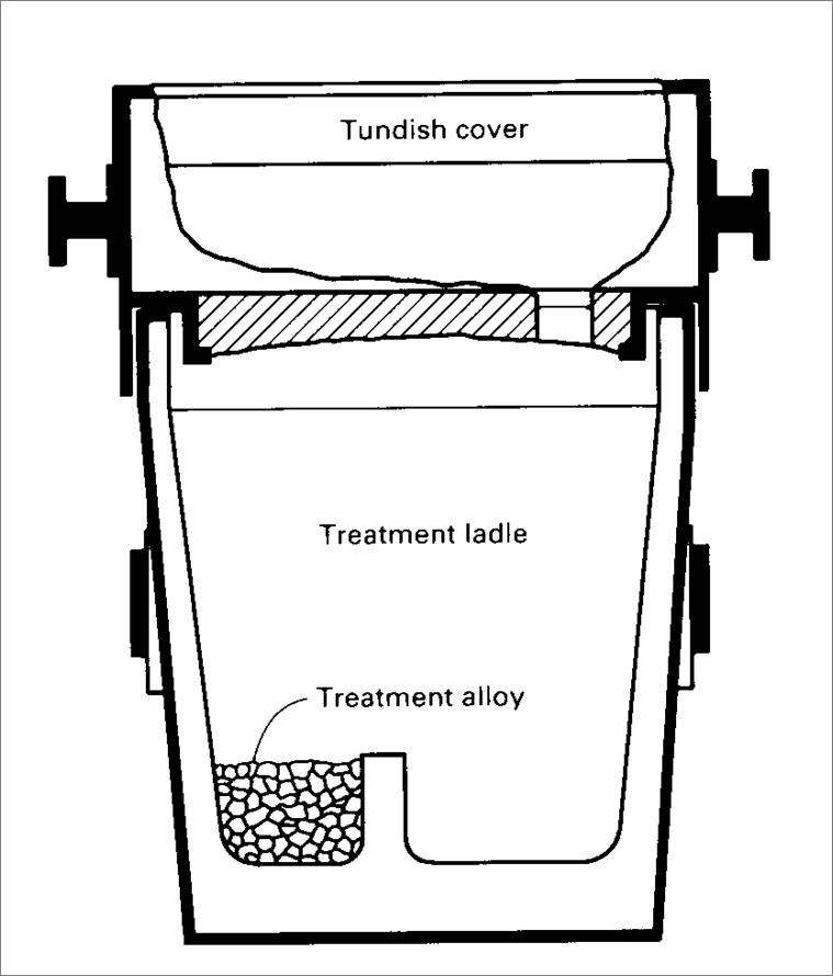 Tundish Ladle - cross-section