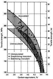Tensile vs Carbon Equivalent (CE)