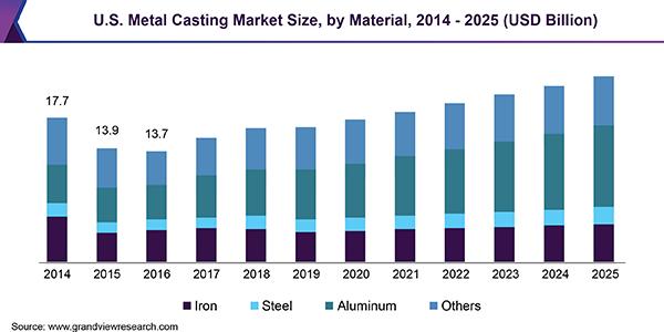 us-metal-casting-market